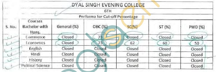 Dyal Singh Evening College Cut Off 2013   Delhi University   delhi university  Image