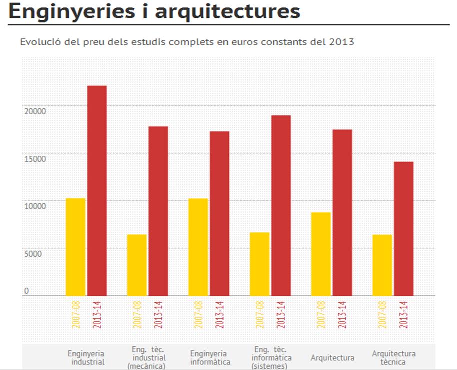 evolucio preus universitaris enginyeries en preus reals des del 2011