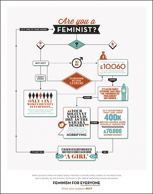 "flow chart asking ""Are You a Feminist?"""