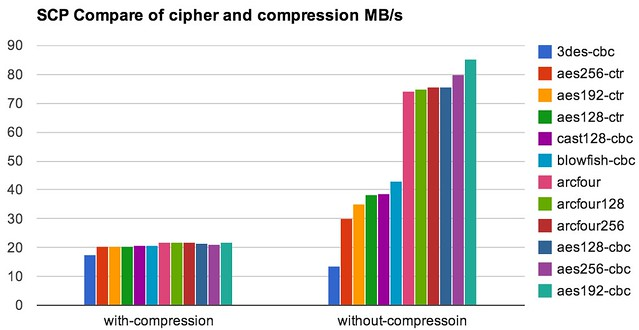screen-scp-compare-cipher-compression