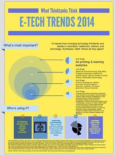 Emerging Technology Trends 2014
