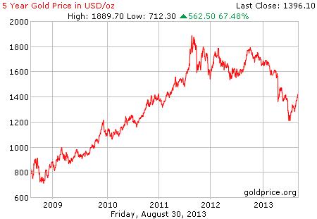 Gambar grafik chart pergerakan harga emas dunia 5 tahun terakhir per 30 Agustus 2013