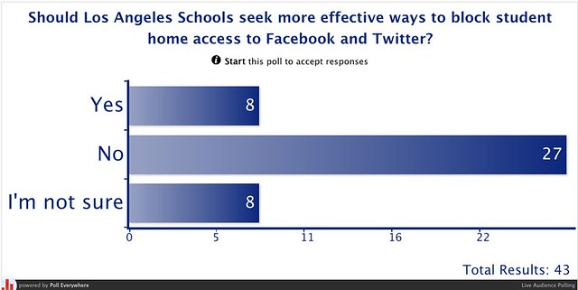 Should Los Angeles Schools seek more effective ways to block student home access to Facebook and Twitter? | Poll Everywhere