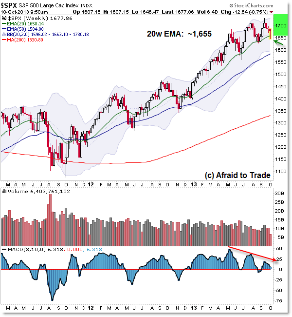 SPX SP500 Weekly Chart trade planning levels ema exponential moving average support