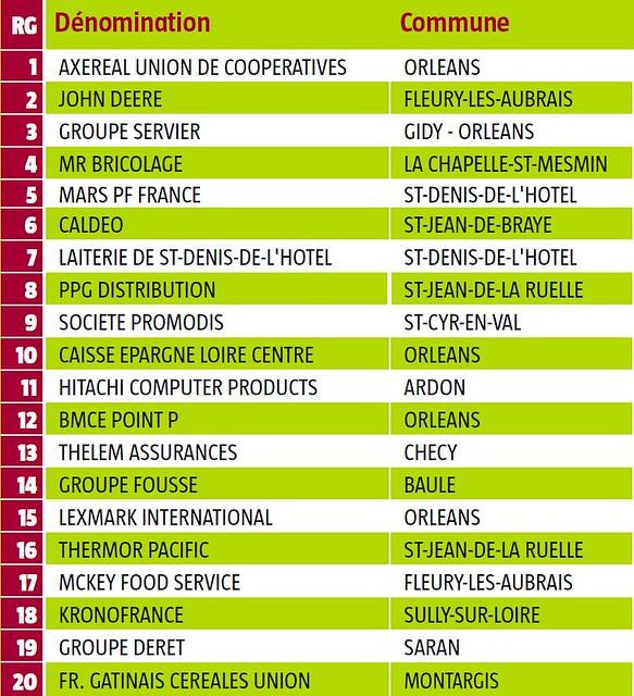 notre top 200 des entreprises du loiret orl ans 45000