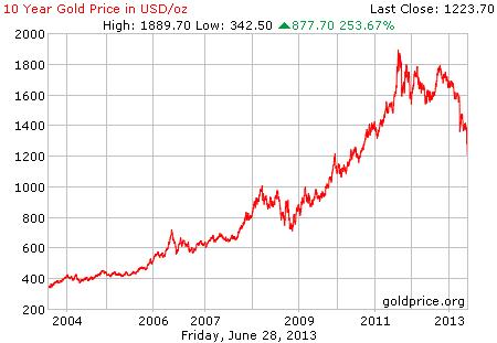 Gambar grafik chart pergerakan harga emas dunia 10 tahun terakhir per 28 Juni 2013
