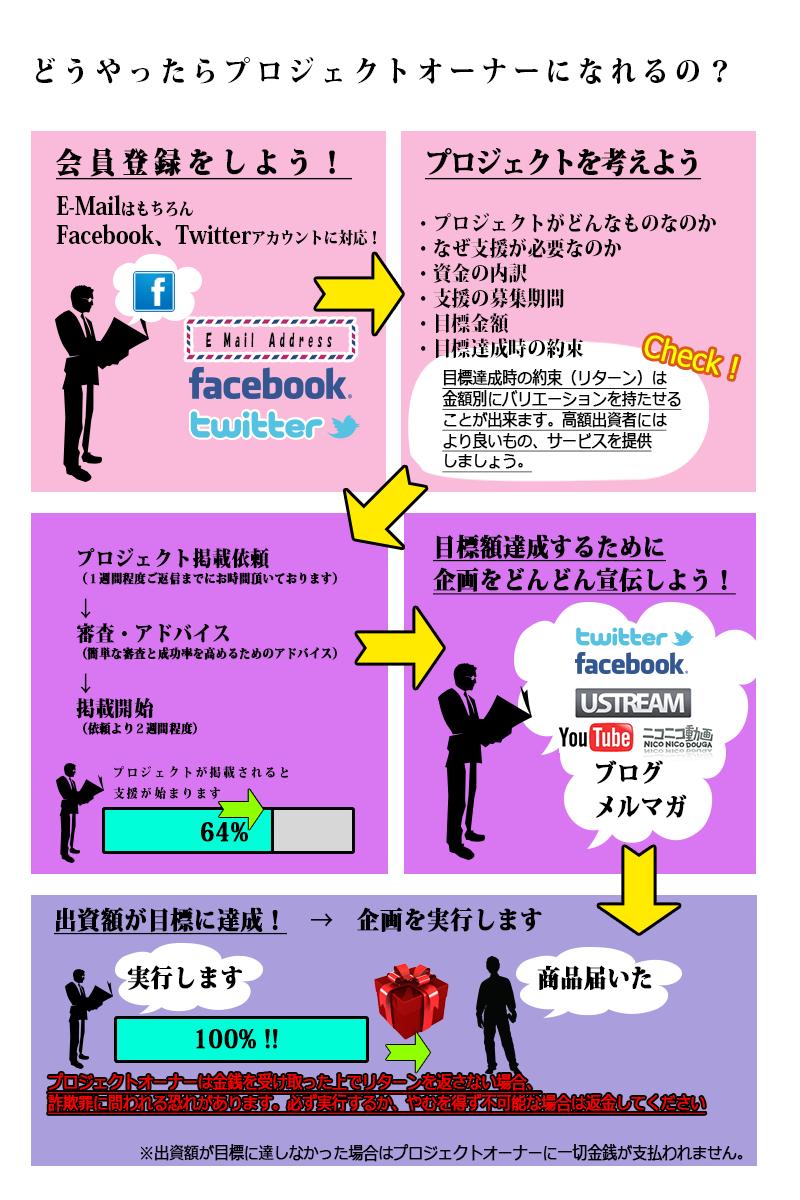 service_03_企画方法
