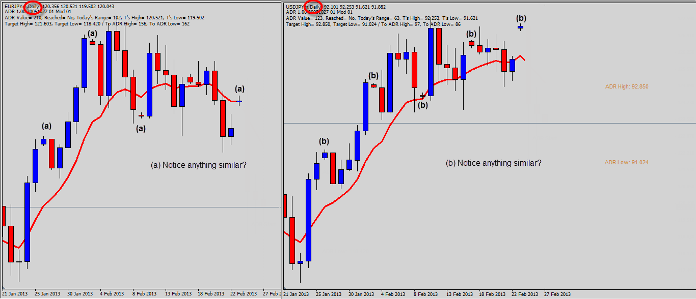 Trading gap strategies