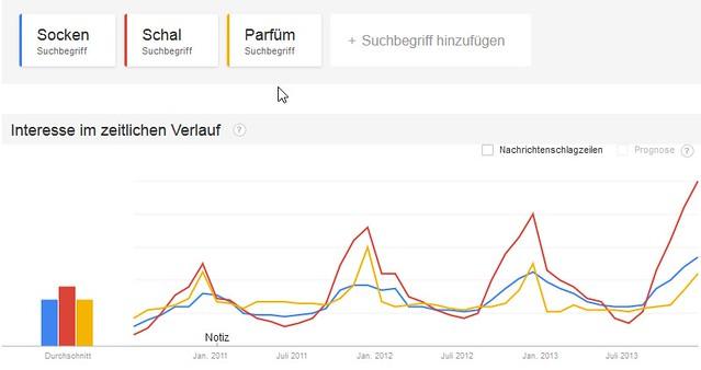 Google Weihnachtstrends: Socken, Schal, Parfüm