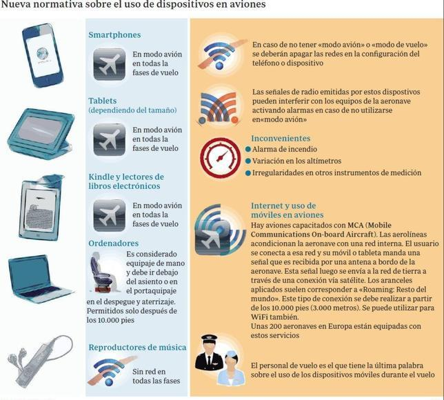 Uso de Dispositivos