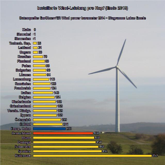 Installierte Windleistung pro Kopf (Ende 2013) – Datenquelle: EurObserv'ER Wind power barometer 2014