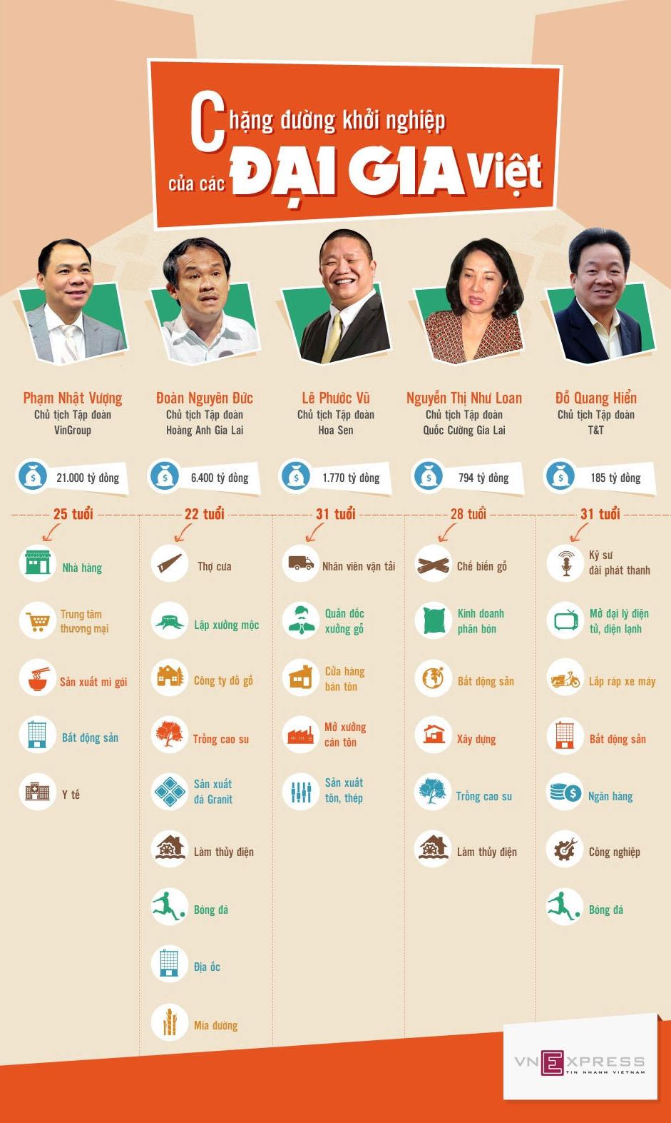 Infographic - Con đường khởi nghiệp của các Đại Gia Việt