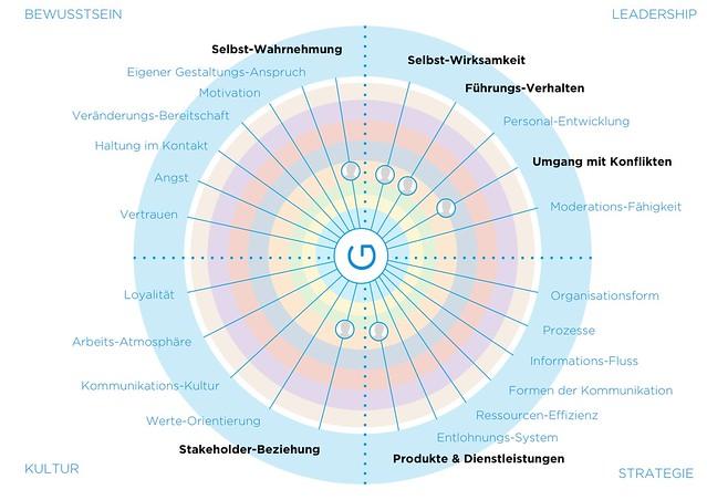 Potenzialmapping_Deutsche-Wirtschaft_stefan-goetz.com-2