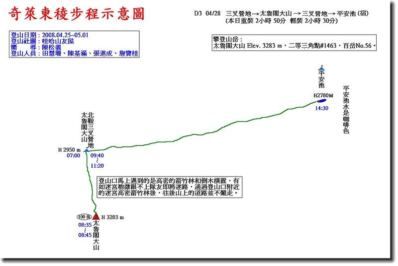 奇萊東稜步程示意圖(3)