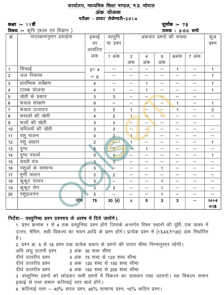MP Board Blue Print of Class XI Biotechnology Question Paper 2014