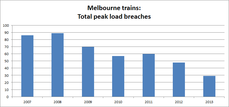 Melbourne trains: Load breaches October 2007-2013