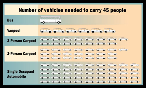 Number of vehicles needed to carry 45 people, by type of vehicle
