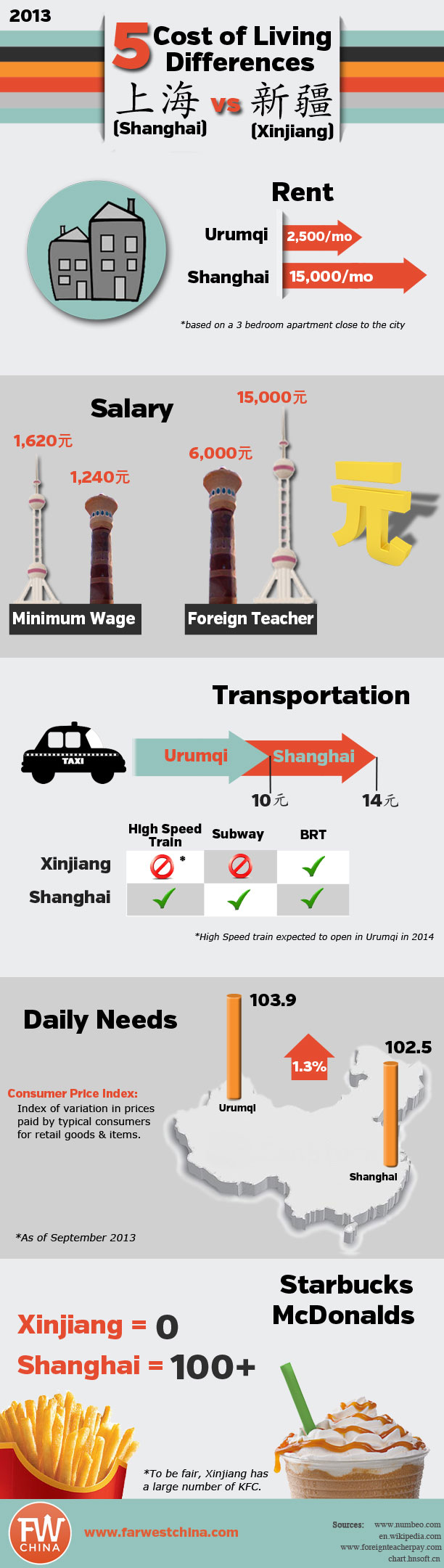 cost of living difference by state [Xinjiang vs Shanghai]