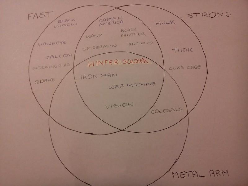 Avengers venn diagram