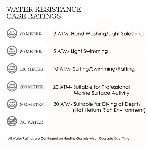 watch-water-resistance-default copy