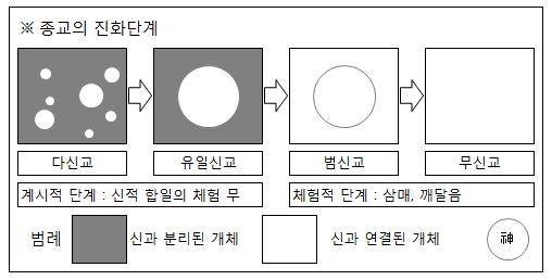 religion/diagram