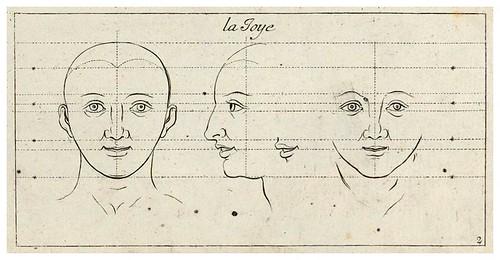 002-La alegria-Caracteres des passions…- Sébastien Le Clerc- ETH-Bibliothek e-rara