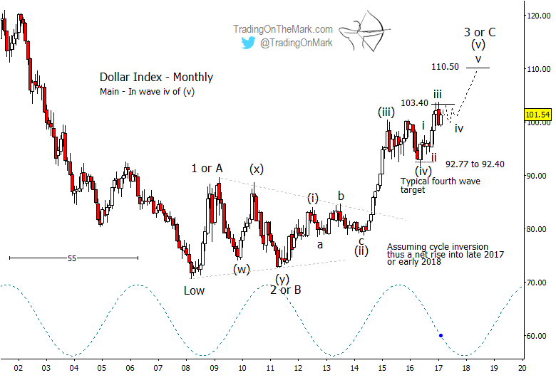 Two upward paths for the U.S. Dollar