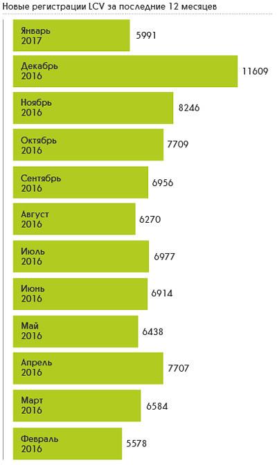Новые регистрации LCV за последние 12 месяцев 2016-2017