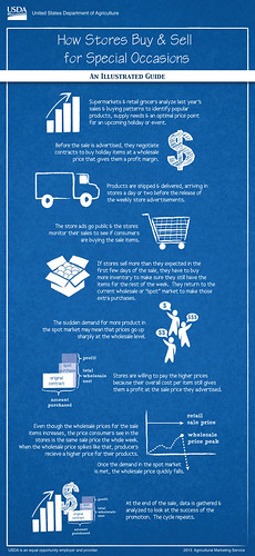 An illustrated guide to spot markets, with insight into how store holiday ads can affect the sale of featured items and how retail stores meet consumer demand. Click to enlarge.