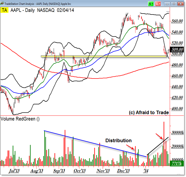 Apple Stock AAPL Daily Chart Technical Analysis trade planning key levels