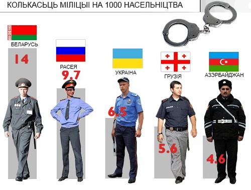 65 фактів і міфів про Білорусь