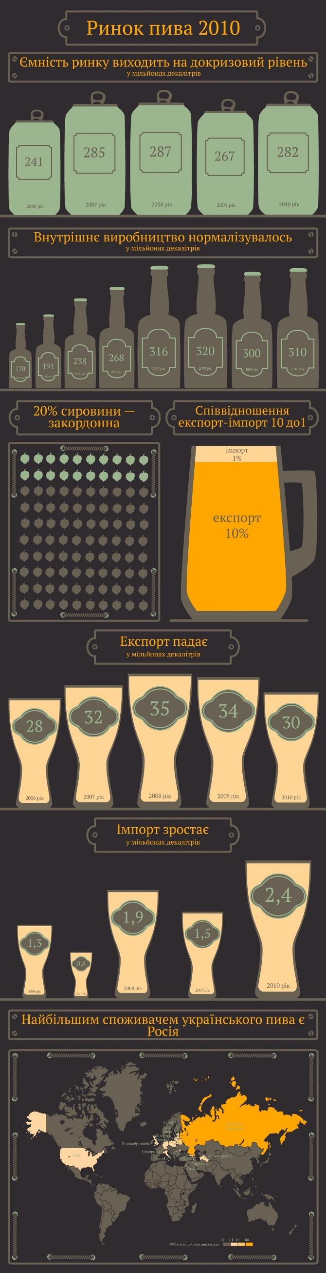 Pivo-ukraine