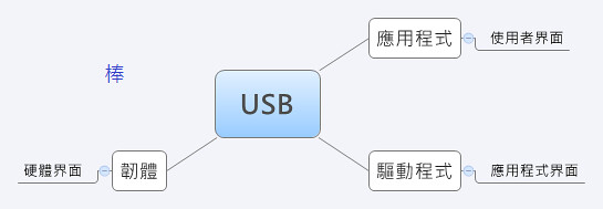 usb sw develop mind map