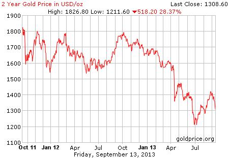 Gambar image grafik pergerakan harga emas dunia 2 tahun terakhir per 30 Agustus 2013