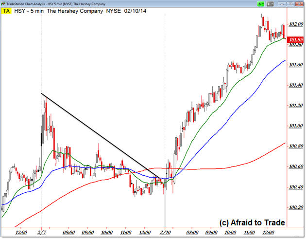 HSY Hershey's Stock February Valentine's Day Strong Intraday Trend Day Trading