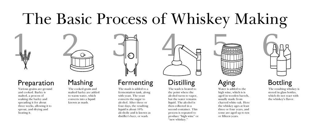 whiskey-process-full
