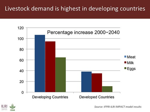 Livestock demand is highest in developing countries