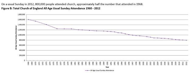 Caída de asistencia al oficio dominical en el Reino Unido