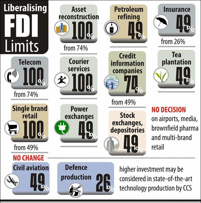 India FDI limits & Dumping
