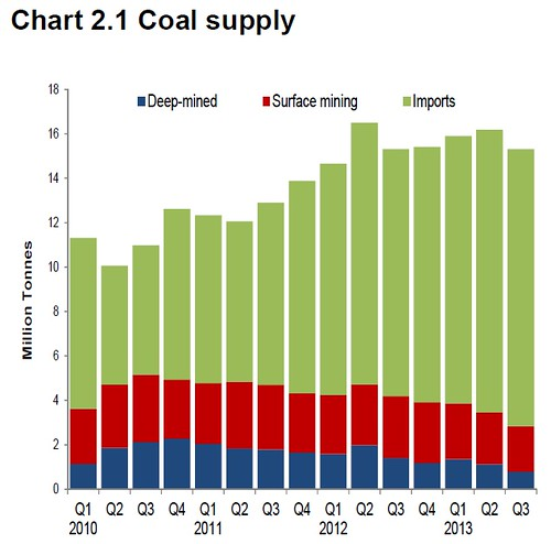 UK Coal supply Q3 2013