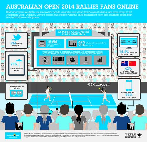 Infographic: Australian Open 2014 rallies fans online