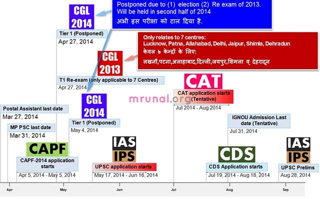 SSC CGL Exam postponed