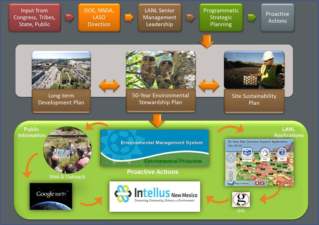 graphic depicting the integration of programs that result in environmental stewardship