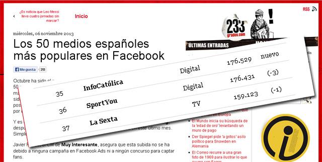 InfoCatólica: los 50 medios españoles más populares en Facebook