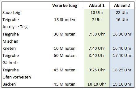 Weizenmischbrot II Tabelle