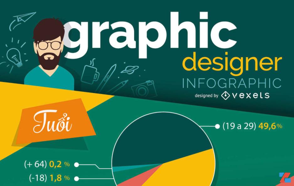 Infographic – Graphic Designer là gì ?