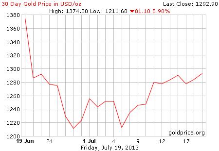 Gambar grafik chart pergerakan harga emas dunia 30 hari terakhir per 19 Juli 2013