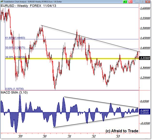 EURUSD Euro US Dollar Weekly Chart Fibonacci