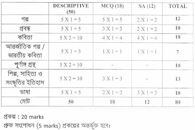 West Bengal Board Marking Scheme for Class 11 - Bengali (A)