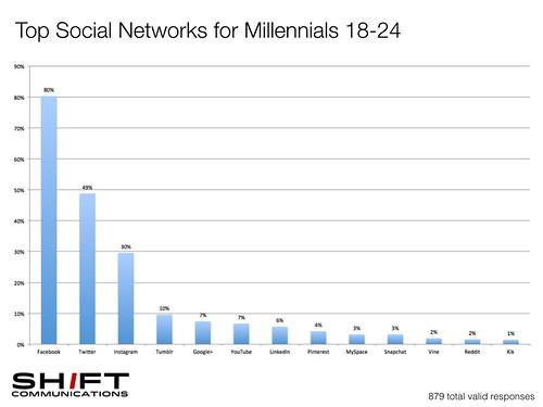 facebook millennials.001